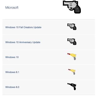 Window 改完又改,最後終於還原基本步,變回玩具槍。