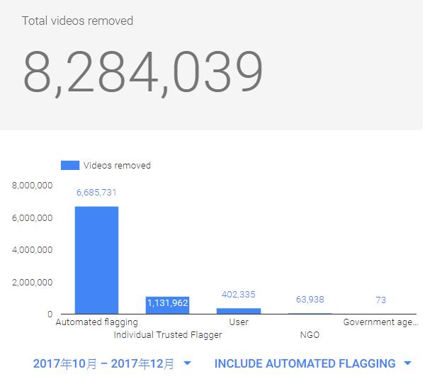 被 AI 自動刪除的影片高達 668 萬條以上,因政府要求刪除的影片只有 73 條。