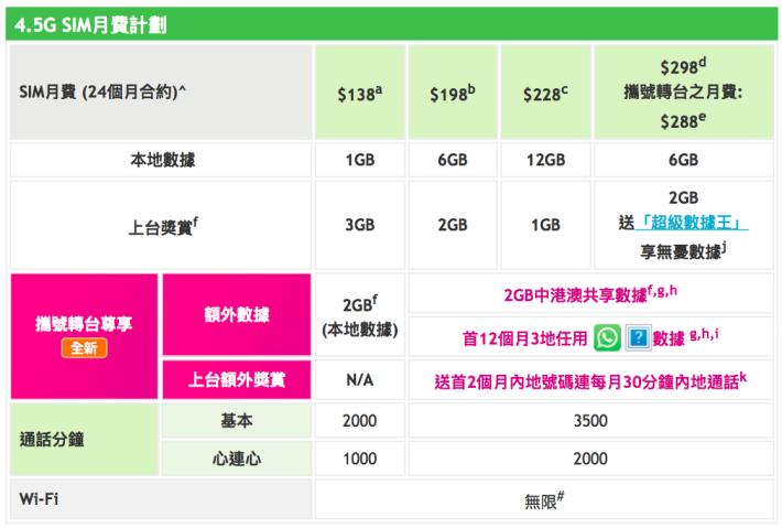 6GB 月費除了免費送「超級數據王」增值服務之外,更有多 2GB 中港澳共用數據。