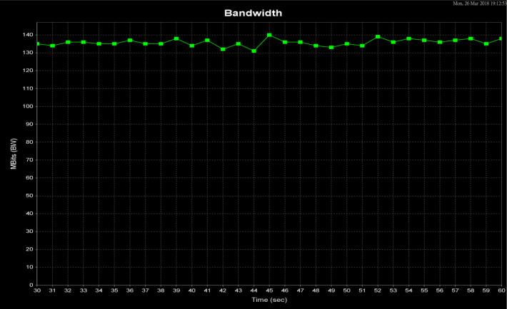 20 米距離平均可達 135Mbps。