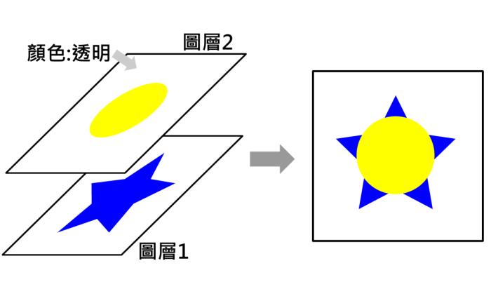 圖層的概念與漢堡包相似,就是一層一層加上去。