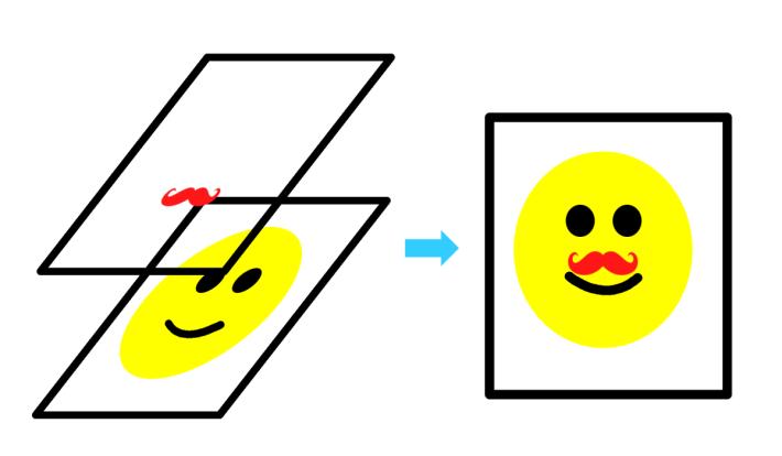 黃色頭象代表實時拍攝人像,加上鬍鬚圖層就成為自拍照片。