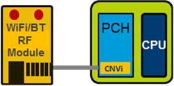 Intel 已將 CNVi 植入 H310 / H370 / B360 的 PCH,CNVi 包含網絡處理的主要部分,所以主機板只需採購成本較低的 CRF Wi-Fi 訊號接收模組,就可為主機板加上 Wi-Fi 功能了。