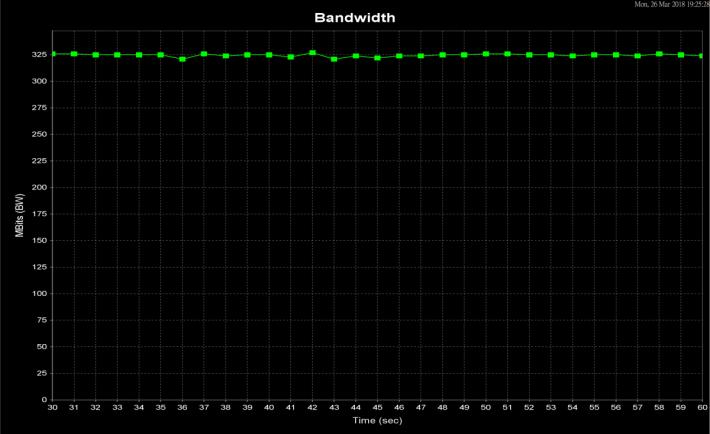 5 米距離平均可達 325 Mbps。