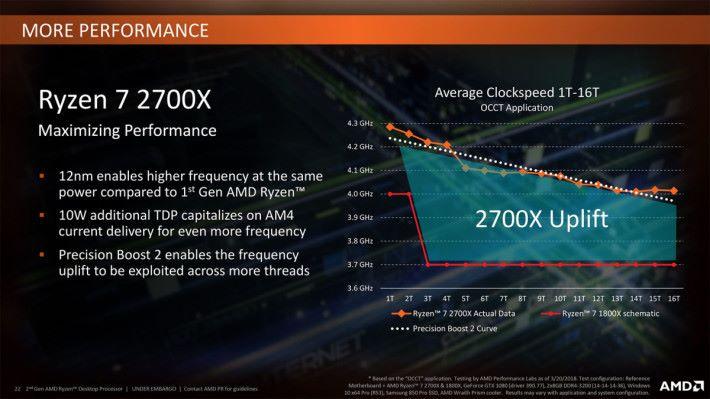 AMD Pinnacle Ridge 的 12nm 製程、Precision Boost 2、以及額外的 10W TDP 提升,已令 Ryzen 7 2700X 比 1700X 進步不少。因此對於 AMD 而言,他們無需推出更強的型號來應付競爭對手的產品。