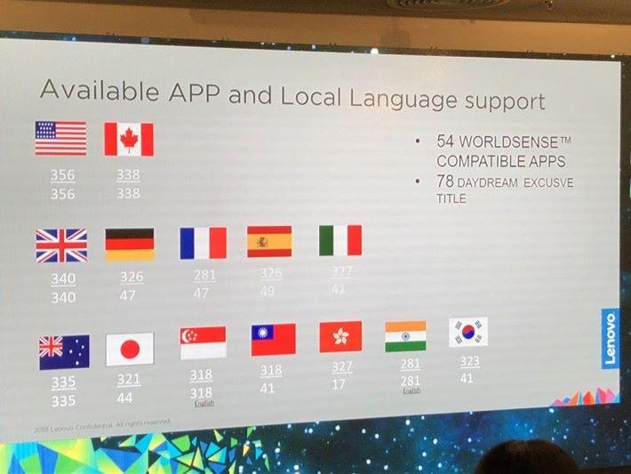 香港上市後有會 327 款 App ,當中 17 款支援繁體中文。