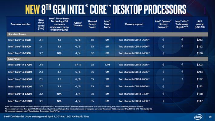 同場加映 Intel 新推出的 Coffee Lake-S 桌電級 CPU。