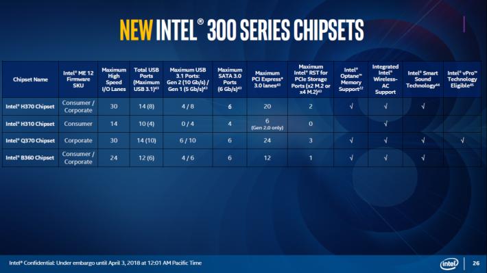 Intel 推出了 B360、H310、H370 和 Q370。