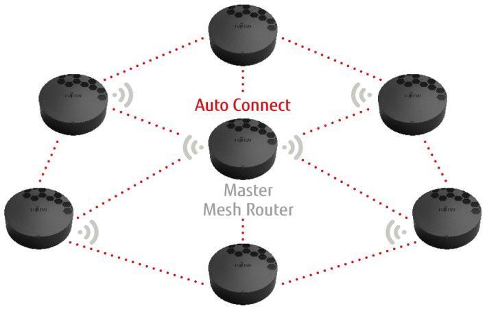 Mesh Network 由多個 Node 組成,可把幾個 Node 散佈於家中不同角落,讓每一間房都收到 Wi-Fi,解決 Wi-Fi 死角問題。