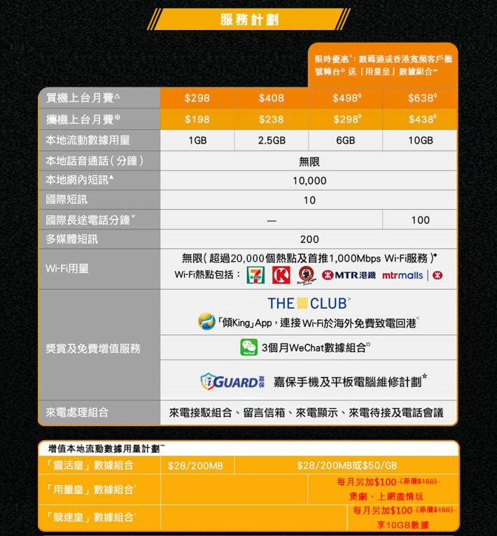 最少要參與 6GB 數據計畫,才可加 $100 享用「用量皇」無限數據增值服務。