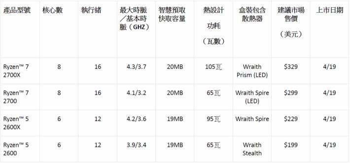 Ryzen 2000 系列桌電級 CPU 的詳細規格。