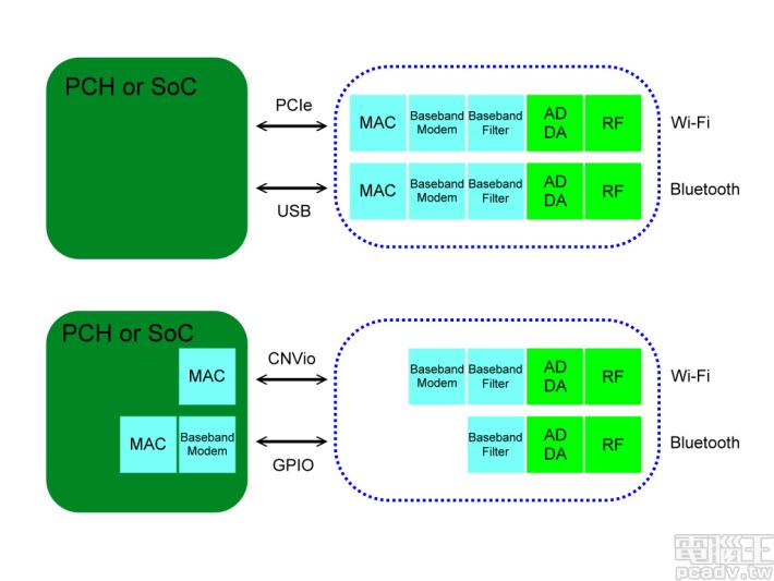 簡單來説,上面方案為以前的做法,藍色部分代表完整的 Wi-Fi 模組,包含 10 個項目,成本較貴。而下面的方案就是,現在 Intel 把其中三個項目移至 PCH CNVi,那剩下的藍色「CRF」部分因有較少「功能」,成本自然較低。Source:電腦王