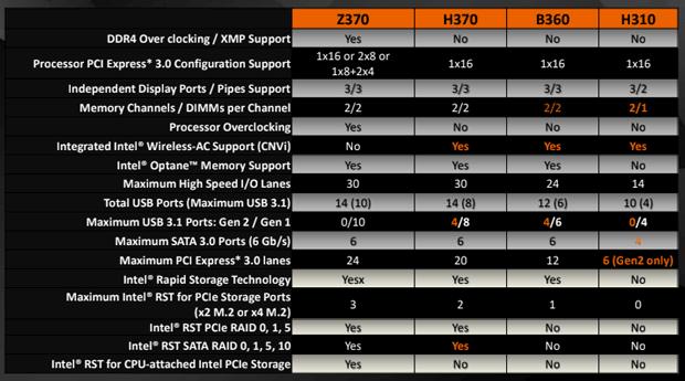 要比較 Z370、H370、H310 和 B360 的分別,可看由 Gigabyte 發布的比較表。