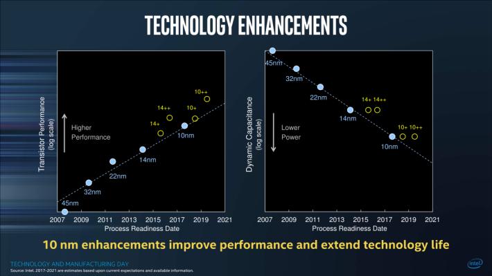 Intel 由過去的 Tick-Tock 策略轉為 P.A.O.,先更新製程 nm(P),然後更新架構(A),再進行製程優化(O)。優化階段次數會以加號表示,Whiskey Lake 則是 14nm+++,第三次優化。