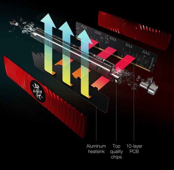 「Hybrid 複合式散熱技術」將風冷與水冷雙劍合璧。