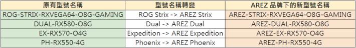 ASUS AMD 顯示卡型號名稱,將因應 AREZ 轉變。