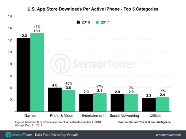 2017 年 iPhone 用戶平均下載應用情況