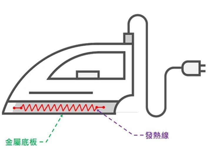 電熨斗的運作原理