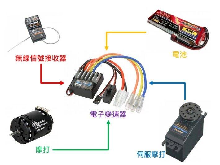 當無線信號接收器接收到由遙控器發出的信號後,就會控制電子變速器向摩打和伺服摩打提供不同的電流輸出,通過電流的強弱來控制摩打的轉速和伺服摩打的轉動幅度。
