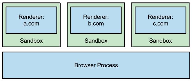 「網站隔離」功能就是將每個網站的載入程序封在不同程序緒裡執行,以增加惡意網站竊取其他網站資料和用戶帳號資料的難度。代價是多用 10% 記憶體。