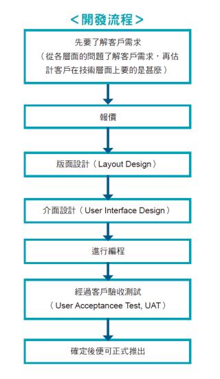 開發手機 App 流程