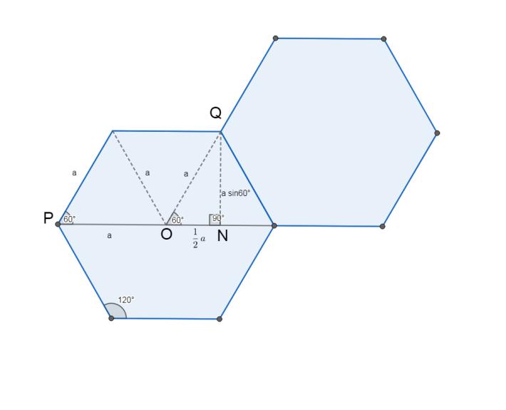 圖中的 a 為正六邊形的邊長, P 和 Q 分別為兩個正六邊形的座標參數。我們只要運用基本的三角比理論,便可以計算出水平距離 PN 和垂直距離 NQ 的距離,分別為 1.5a 及 a sin60° 。