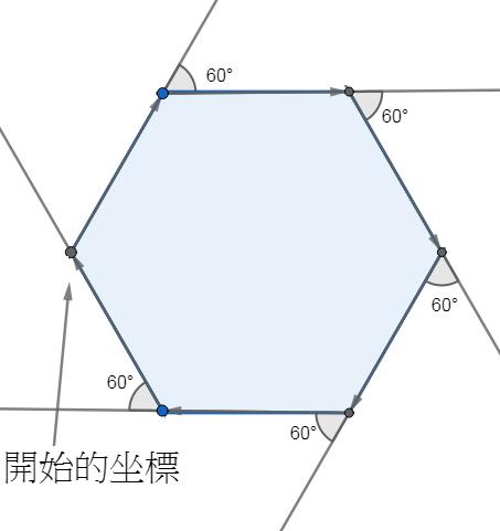 稍後的 downHex 函數,是使用 for 循環 6 次,每次向前行距離 a 並向右轉 60 度,就可接連繪畫六邊形。