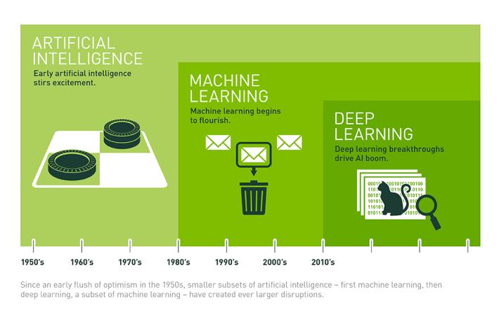 一圖解讀人工智慧( Artificial Intelligence, AI )、機器學習( Machine Learning, ML )和深度學習( Deep Learning, DL )的關係。