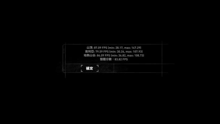 《Rise of Tomb Raider》於最高畫質設定下,取得 82.82fps 的分數,表現讓人滿意。