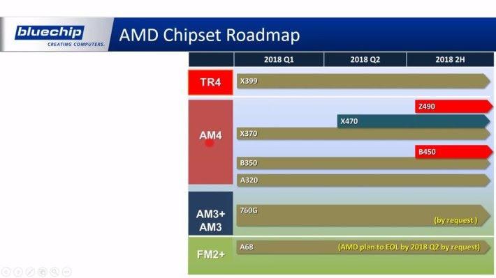 AMD 緊隨 Intel 其後,於七月推出 Z490 主機板。