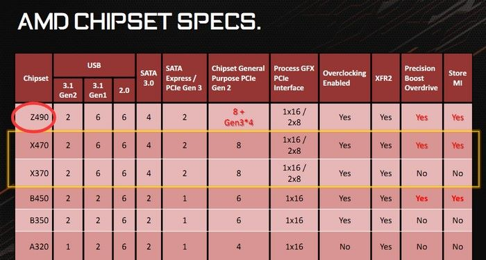 傳聞是 Gigabyte X470 發表會簡報,表上詭異地列出 Z490 主機板。Source:Videocardz, PCEVA