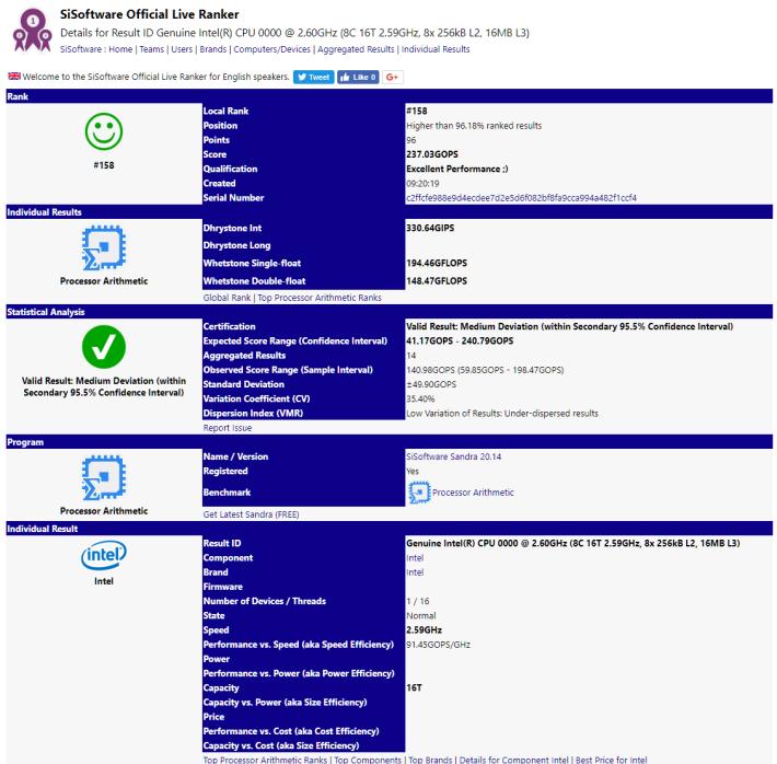 SiSoftware 出現了一顆疑似是 8C16T 的 Intel CPU。