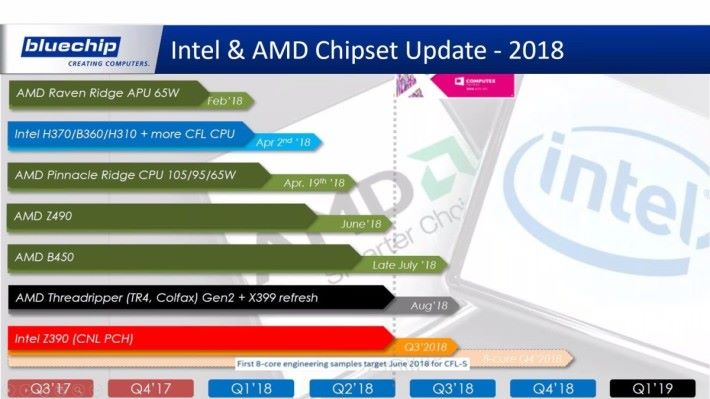 Intel 將於年尾發表 8 核心 Coffee Lake CPU。