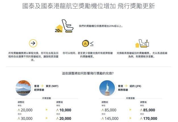 換東京機票減 10,000 飛行里數! Asia Miles 調整獎勵計劃