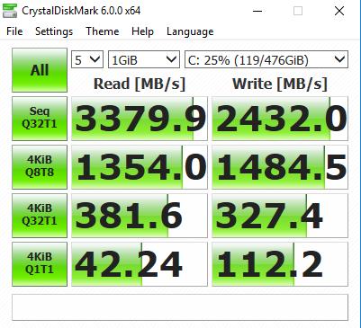 因為採用 NVMe PCIe SSD 的關係,CystalDiskMark 6.0 的連續讀寫速度分別達 3,379Mbps 和 2,432Mbps,成績標青。