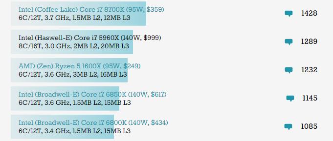 i7-8750H 的 Cinebench R15 多核心分數較 AMD Ryzen 5 1600X 和 Intel i7-6850K 的參考分數高。Source:Anandtech