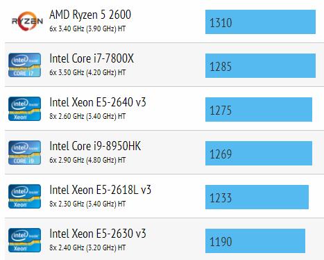 i7-8750H 的多核心分數與 i9-8950HK 不是差很遠。Source:cpu-monkey