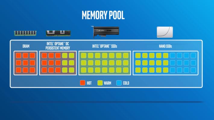 它能填補 DRAM 與 Intel Optane PCIe SSD 之間的空隙。