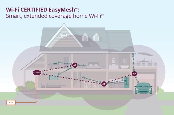 Gateway 會用來連接寬頻線,AP(Agent)則散佈於各個房間,Node 與 Node 之間相互連接。