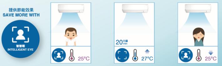 智能眼感應裝置,令冷氣機能配合環境需要調節製冷效能。