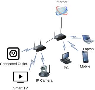 專家教路只要將 Google Home 等連線裝置集中到網絡上另一個無線路由器,就可以大大減低透過這類裝置入侵的風險。