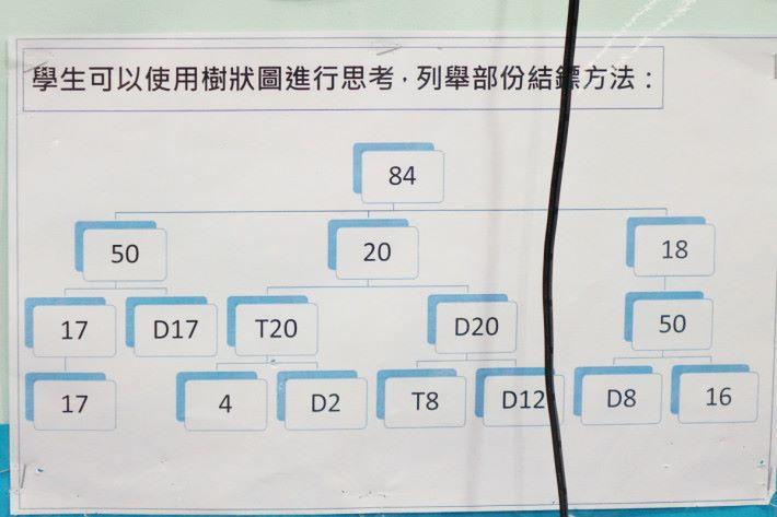透過遊戲學習數目的組合,讓學生容易對乘除數特別敏感。