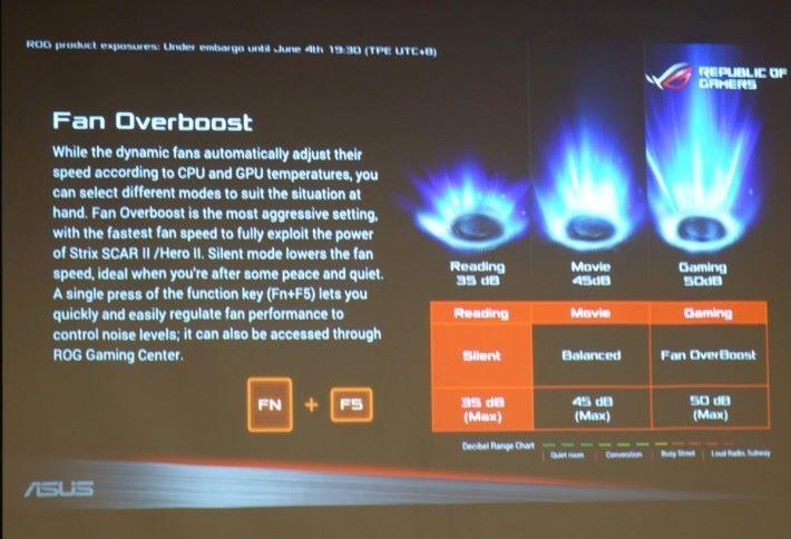 有Fan Overboost功能,平衡風扇噪音與散熱效能。從Reading (35dB)、Movie(45dB)至最高Gaming(50dB)。