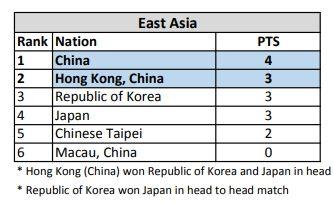 《部落衝突:皇室戰爭》中香港代表 Aaron 以 4 分得次名出線,而中國以 5 分首名出線。