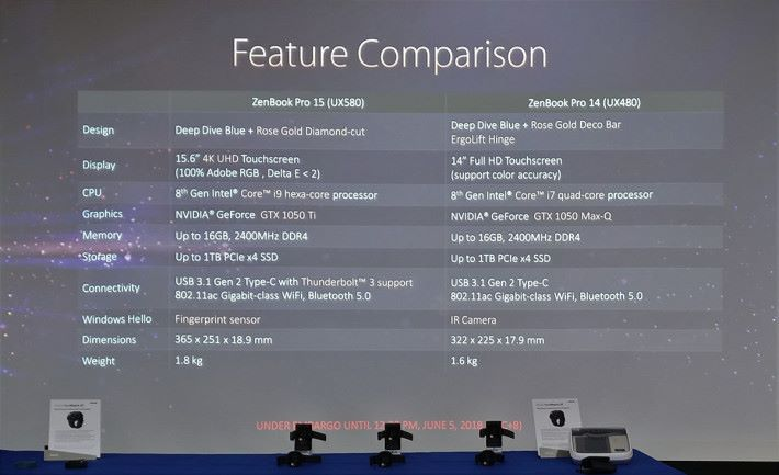 兩款 ZenBook Pro 的詳細規格比較