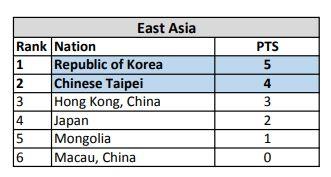 《星海爭霸 2 》資格賽中南韓選手以 5 分首名出線,台灣選手以 4 分次名出線。