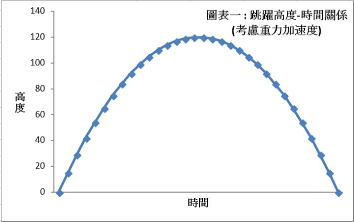 圖表一:跳躍高度-時間關係(考慮重力加速度)