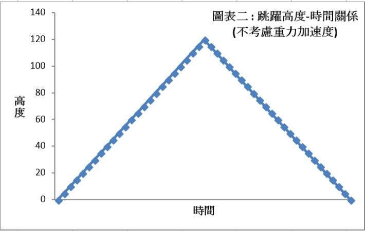 圖表一:跳躍高度-時間關係(不考慮重力加速度)