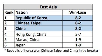 《英雄聯盟》資格賽台灣與韓國、中國代表隊在皆取得八勝二敗的成績,而韓國隊於加賽中再贏二隊,所以排名第一。