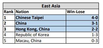 《傳說對決》資格賽成績,台灣隊以首名出線,中國隊獲得第二名,香港隊就以 2 勝 2 負得第三名。